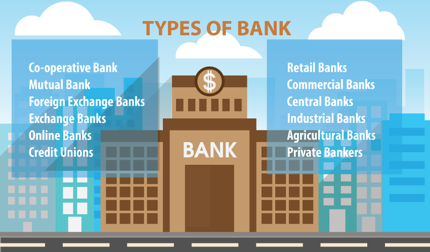 Types of Bank with Definitions