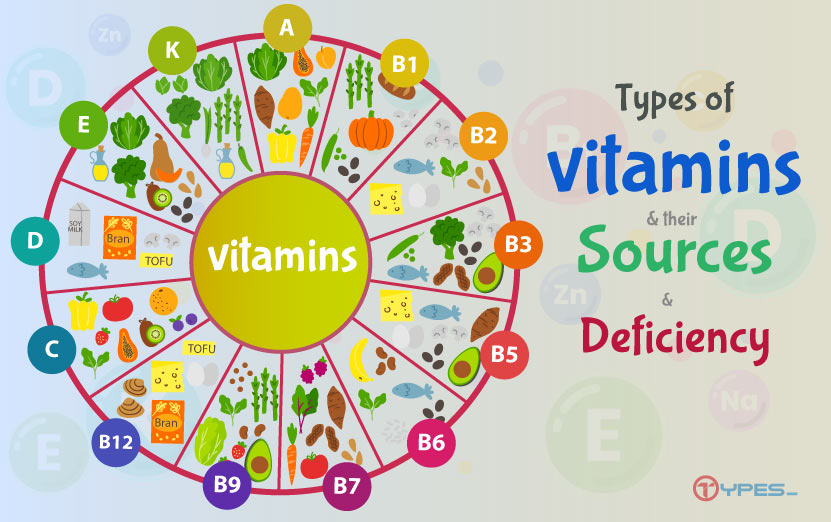 Types of Vitamins and their Sources and Deficiency